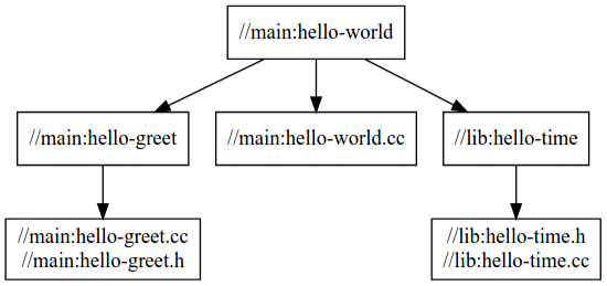Dependency graph for 'hello-world'